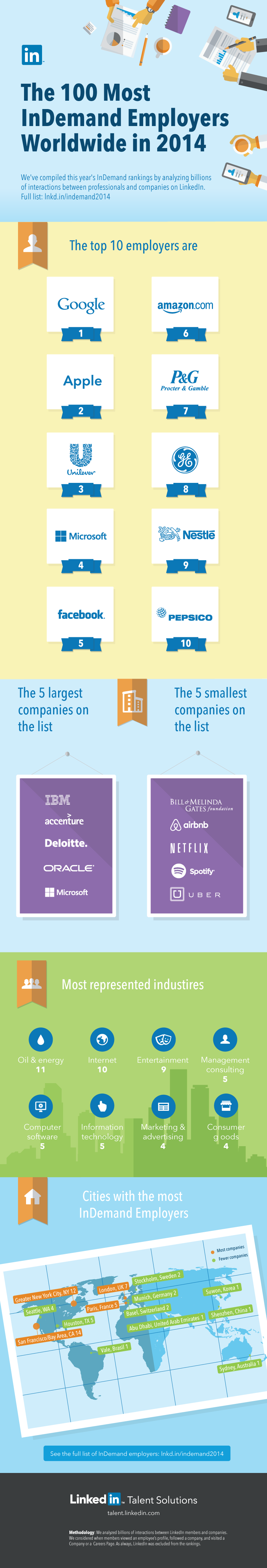 Most-InDemand-Employers-in-the-world-infographic