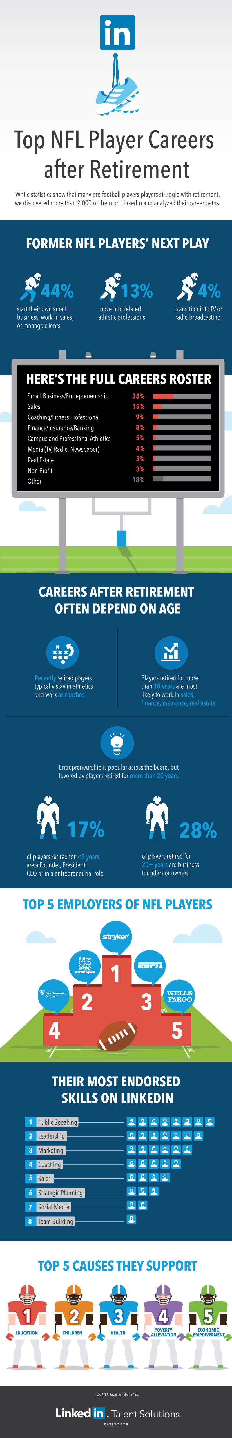 Top-NFL-Player-Careers-after-Retirement_infographic