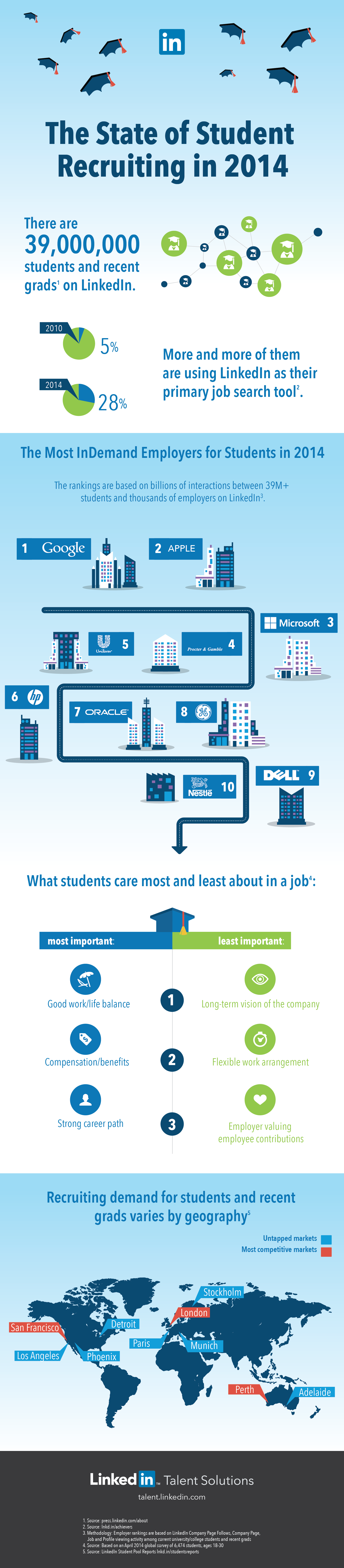 the most indemand students for employees infographic